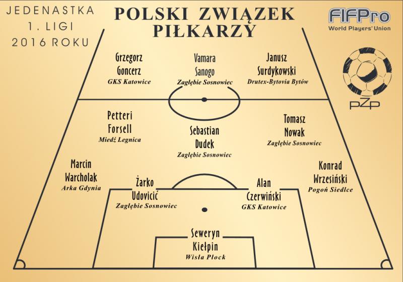 Dwóch Arkowców wyrożnionych w plebiscycie Polskiego Związku Piłkarzy